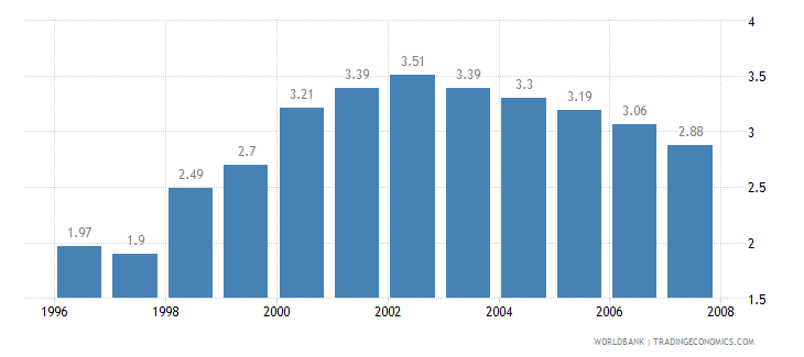 china telecommunications revenue percent gdp wb data
