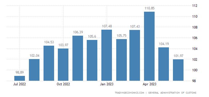 China Terms of Trade