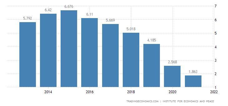 China Terrorism Index