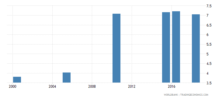 china total alcohol consumption per capita liters of pure alcohol projected estimates 15 years of age wb data