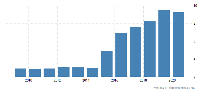 china total debt service percent of exports of goods services and income wb data