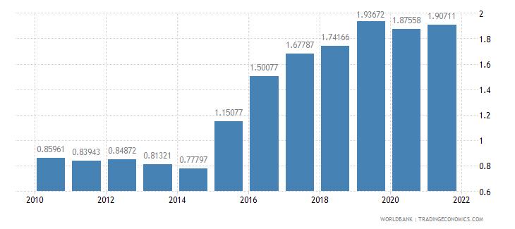 china total debt service percent of gni wb data