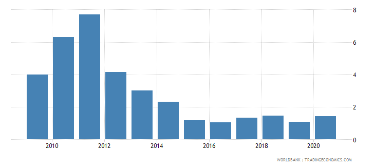 china total natural resources rents percent of gdp wb data