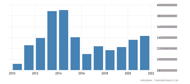 china total reserves includes gold us dollar wb data