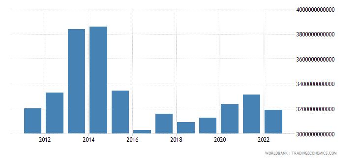 china total reserves minus gold us dollar wb data
