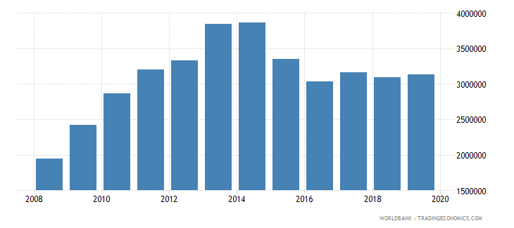 china total reserves wb data