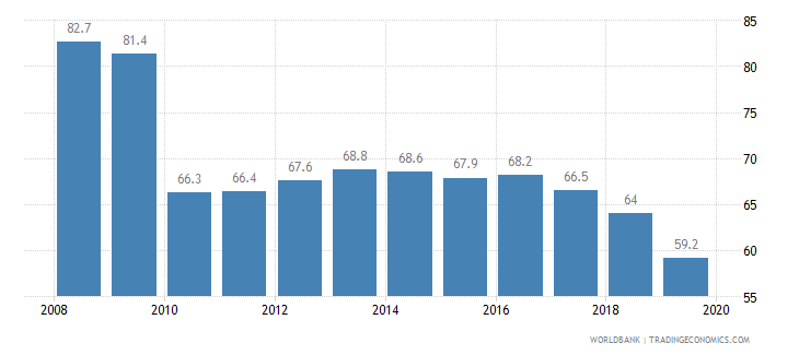 china total tax rate percent of profit wb data