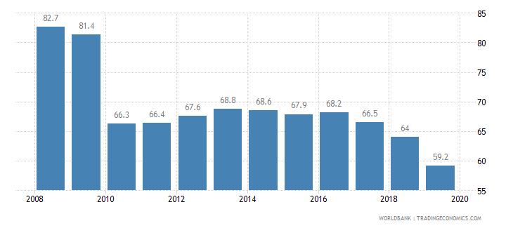 china total tax rate percent of profit wb data
