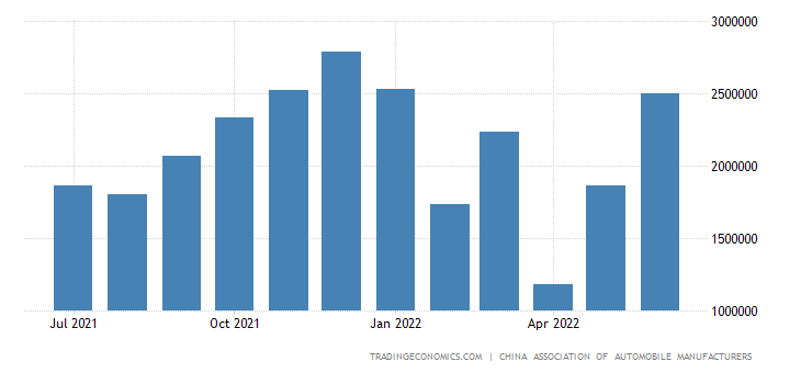 China Total Vehicle Sales