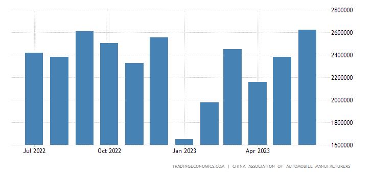 China Total Vehicle Sales | 2019 | Data | Chart | Calendar