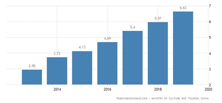 China Tourism Revenues