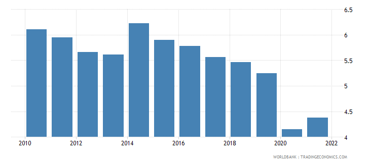 china trade in services percent of gdp wb data