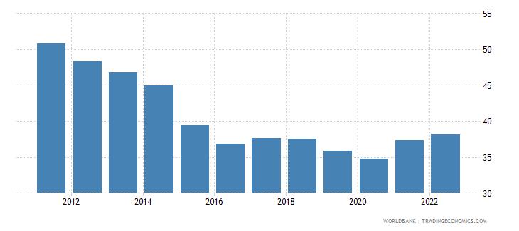 china trade percent of gdp wb data