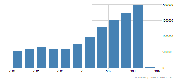 china trademark applications direct resident wb data