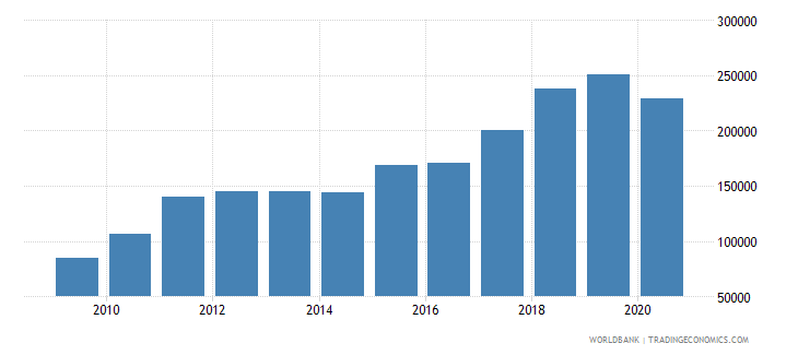 china trademark applications nonresident by count wb data