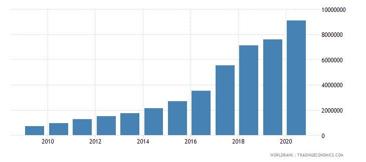 china trademark applications resident by count wb data