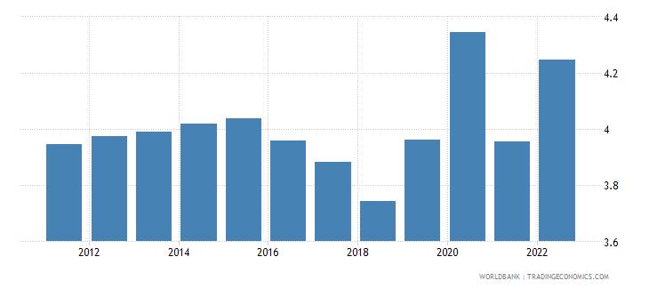 china unemployment female percent of female labor force modeled ilo estimate wb data