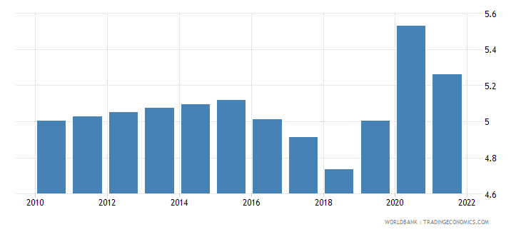 china unemployment male percent of male labor force modeled ilo estimate wb data