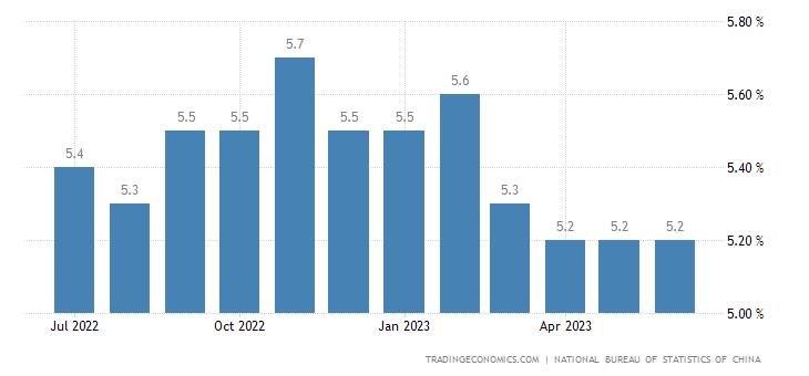 China Urban Survey Unemployed Rate