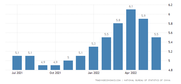 China Urban Survey Unemployed Rate