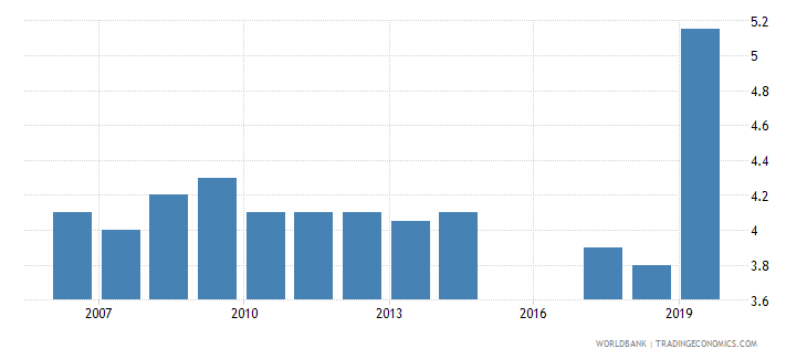 china unemployment total percent of total labor force national estimate wb data