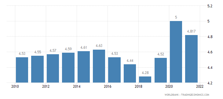 china unemployment total percent of total labor force wb data