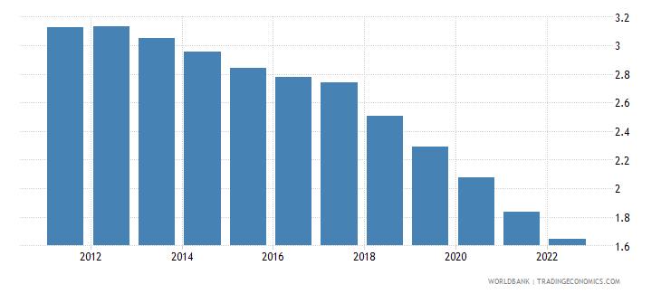 china urban population growth annual percent wb data