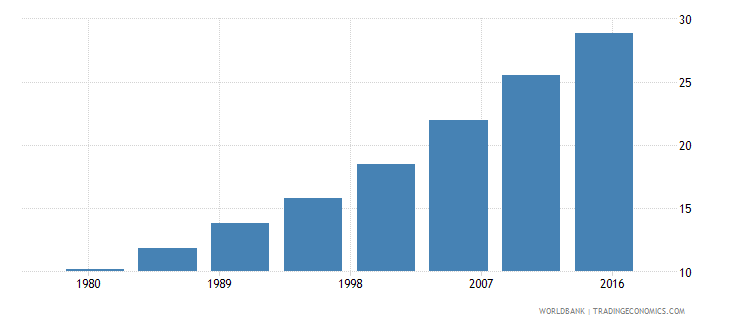 china urban population male percent of total wb data