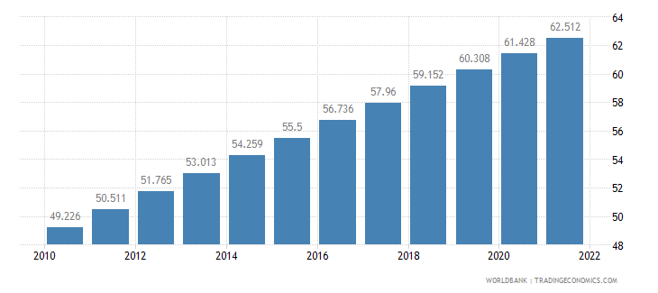 china urban population percent of total wb data