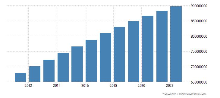 china urban population wb data