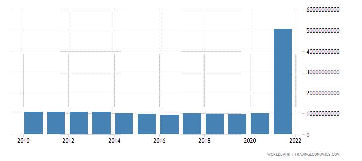 china use of imf credit dod us dollar wb data
