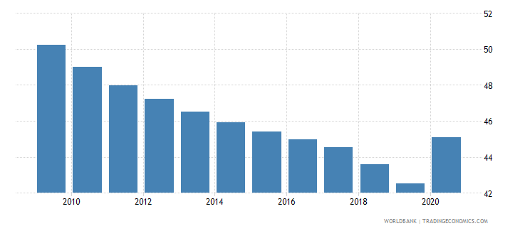 china vulnerable employment total percent of total employment wb data