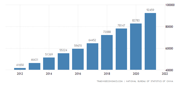 China Average Yearly Wages in Manufacturing