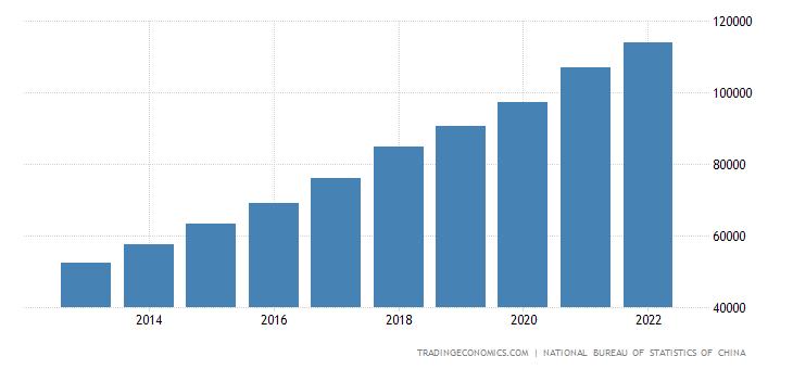 China Average Yearly Wages | 2019 | Data | Chart | Calendar