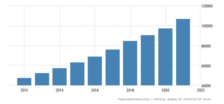 China Average Yearly Wages | 2019 | Data | Chart | Calendar | Forecast
