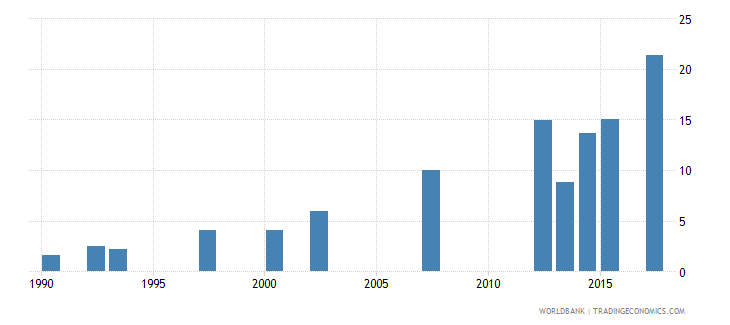 china water productivity total constant 2000 us dollar gdp per cubic meter of total freshwater withdrawal wb data