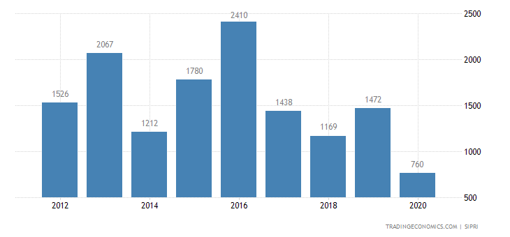 China Weapons Sales