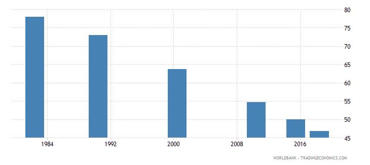 china youth illiterate population 15 24 years percent female wb data