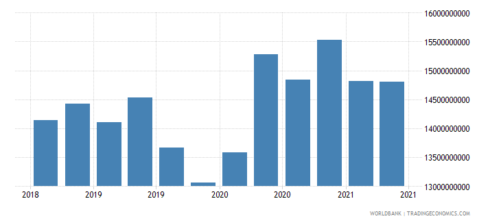 colombia 02_cross border loans from bis banks to nonbanks wb data