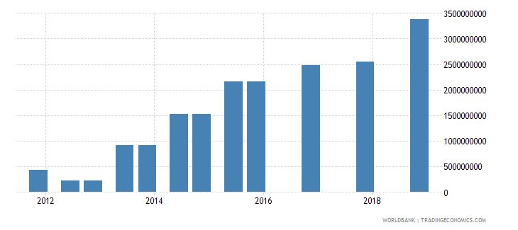 colombia 03_official bilateral loans total wb data
