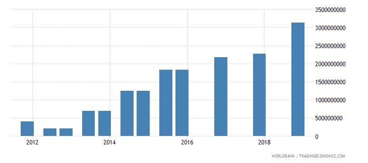 colombia 04_official bilateral loans aid loans wb data