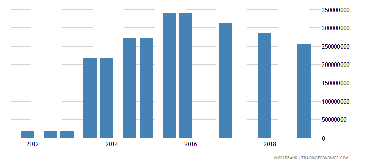 colombia 05_official bilateral loans other wb data