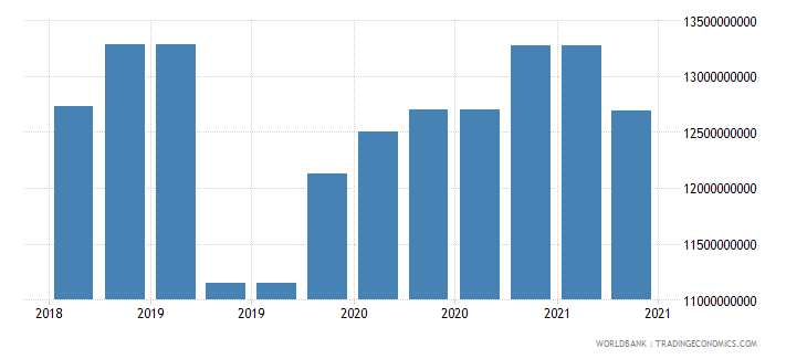 colombia 09_insured export credit exposures berne union wb data