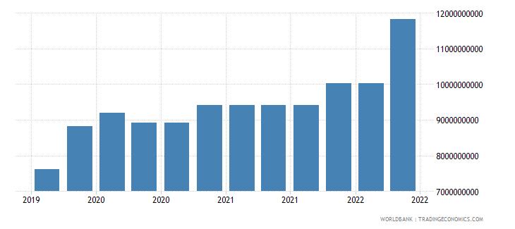 colombia 10_insured export credit exposures short term bu wb data
