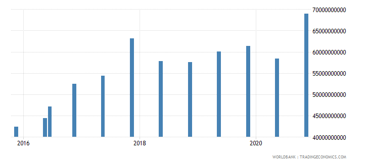 colombia 14_debt securities held by nonresidents wb data