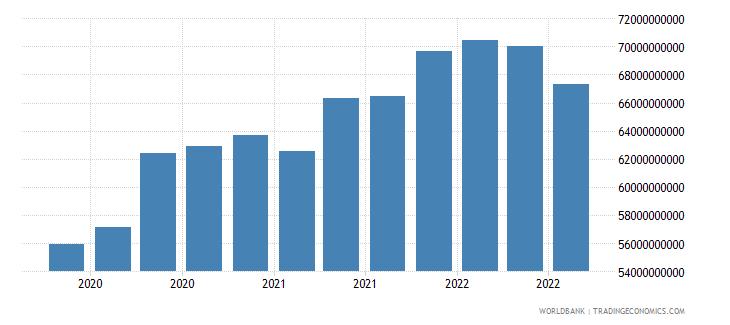 colombia 16_international debt securities all maturities wb data