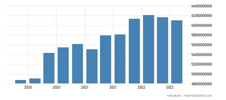 colombia 17_international debt securities nonbanks wb data