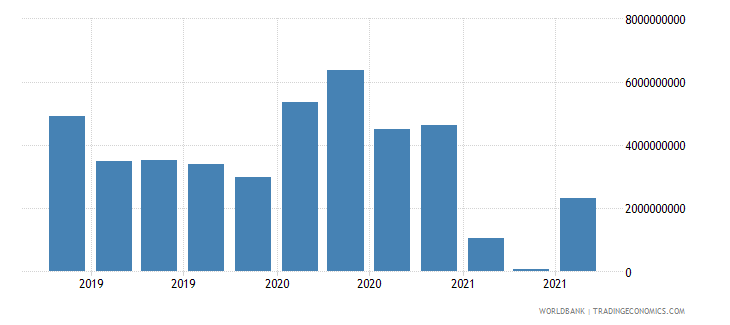 colombia 18_international debt securities short term wb data