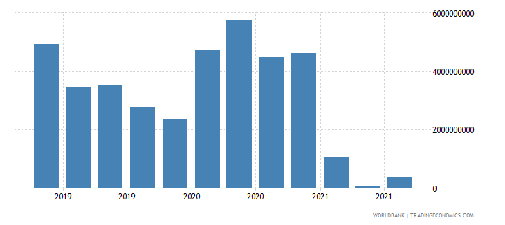 colombia 19_intnl debt securities nonbanks short term wb data