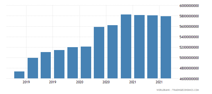 colombia 24_international reserves excluding gold wb data